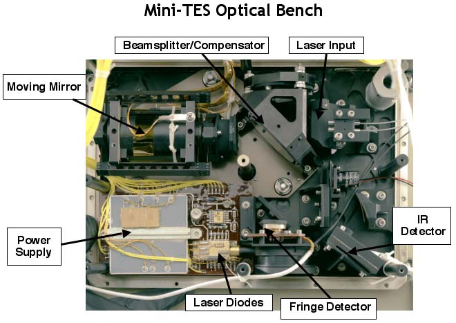 Mini-TES Optics Bench