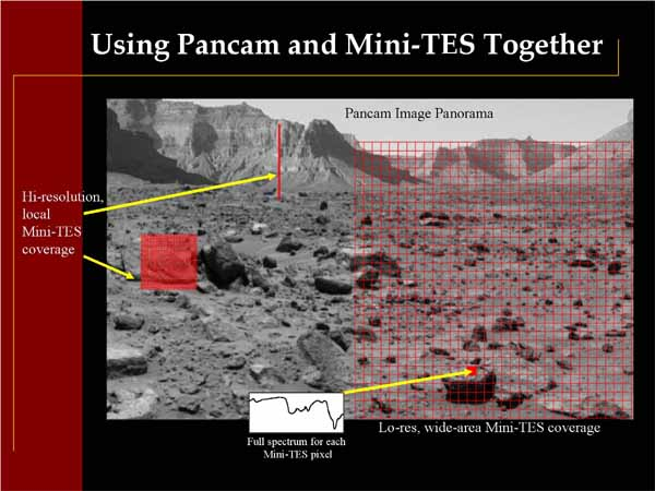 Using Pancam and Mini-TES Together
